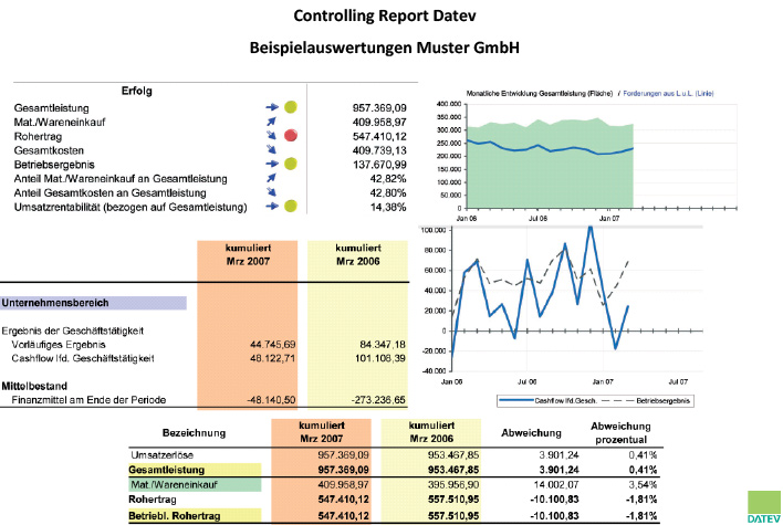 Controlling-Report-Datev